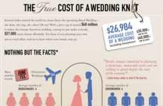 Wedding Spending Guides