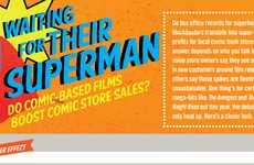 Superhero Blockbuster Charts