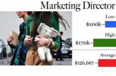 Fashion Salary Stats