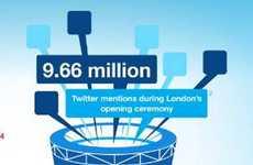 Social Sporting Event Statistics