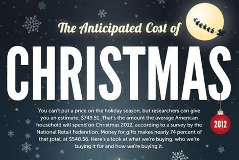 Anticipated Cost of Christmas