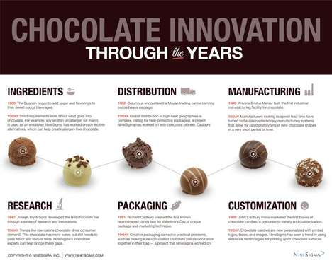 Chocolate Innovation