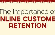 Consumer Appreciation Charts