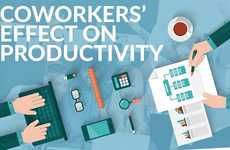 Co-Worker Survey-Summarizing Stats