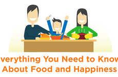 Food-Linked Happiness Charts